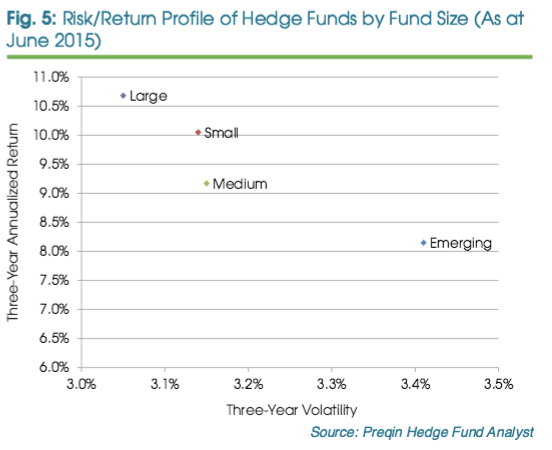 hedge-funds