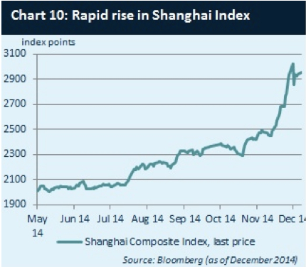 Shanghai-index