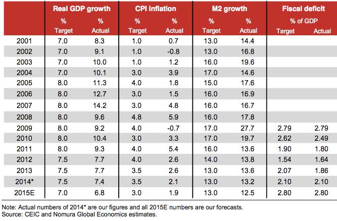 China-GDP