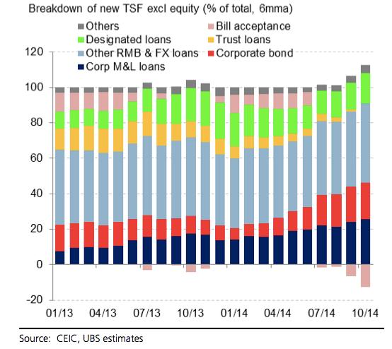 China-credit