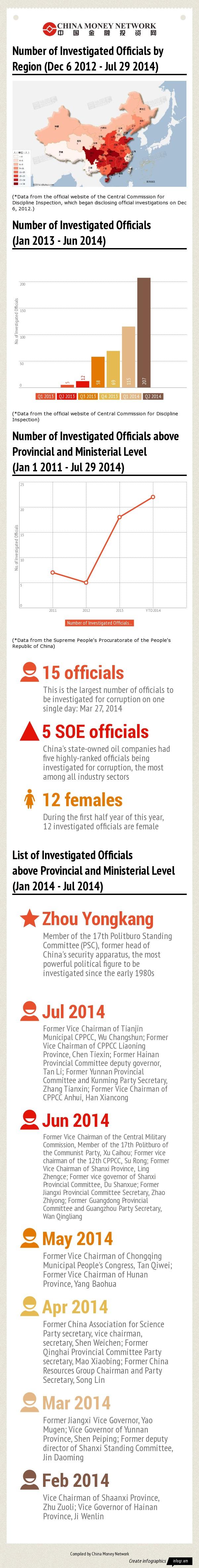 China anti-corruption
