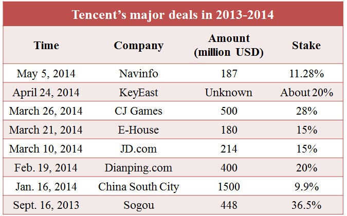 Tencent Deal